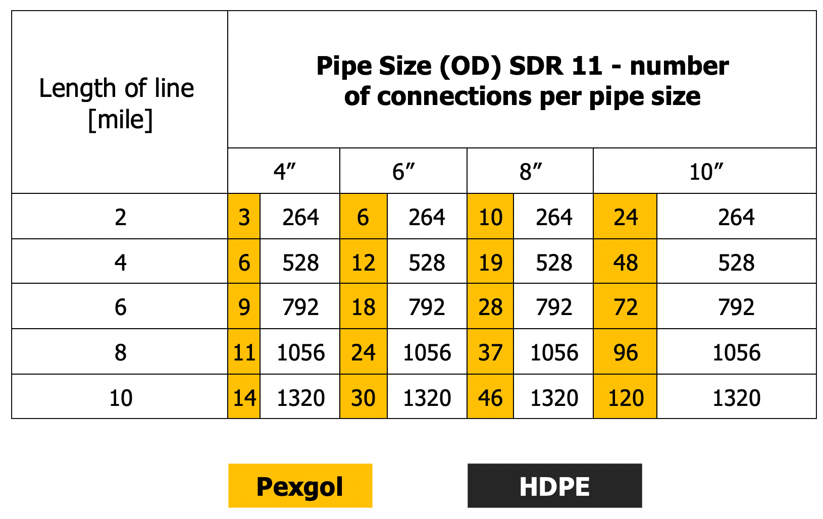 Lengths for dewatering pipes